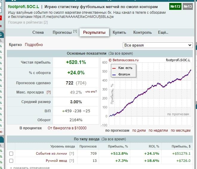 Статистика каппера в Телеграмм Вин Клаб