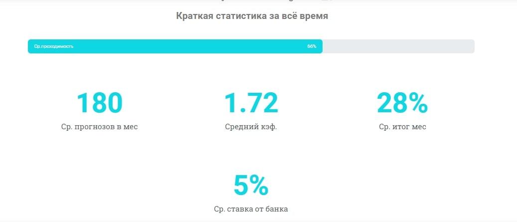 Статистика каппера Alibet